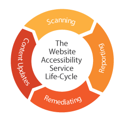 The Website Accessibility Service Life-Cycle